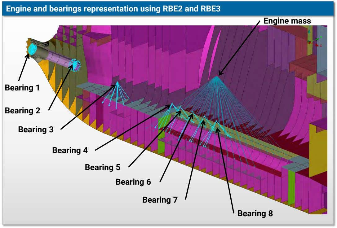 Engine and bearings representation using RBE2 and RBE3 Engine mass Bearing 1 Bearing 2 Bearing