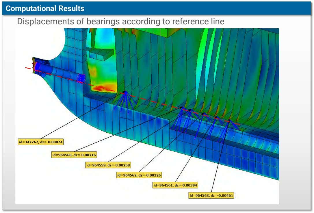 Computational Results Displacements of bearings according to reference line