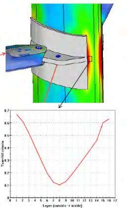 Composite materials Mast modelling Elements orientation ANSA and META contribution to the study of Safran Open