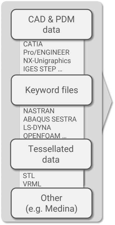 CAD & PDM data CATIA Pro/ENGINEER NX-Unigraphics IGES STEP … VDA-FS Keyword files IN NASTRAN