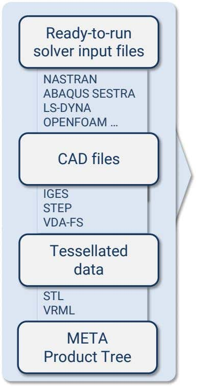 Ready-to-run solver input files NASTRAN ABAQUS SESTRA LS-DYNA OPENFOAM … OUT CAD files IGES STEP