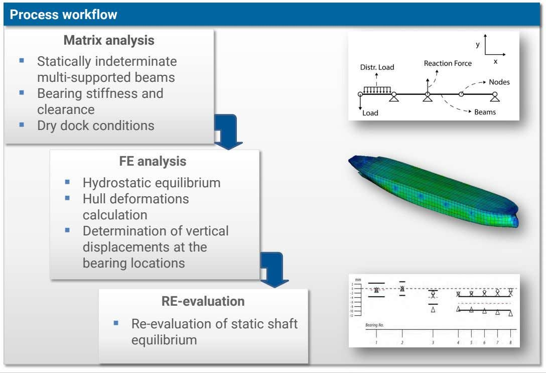 Process workflow Matrix analysis  Statically indeterminate multi-supported beams  Bearing stiffness and