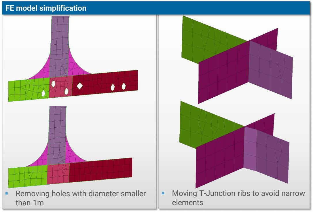 FE model simplification  Removing holes with diameter smaller than 1m  Moving T-Junction ribs