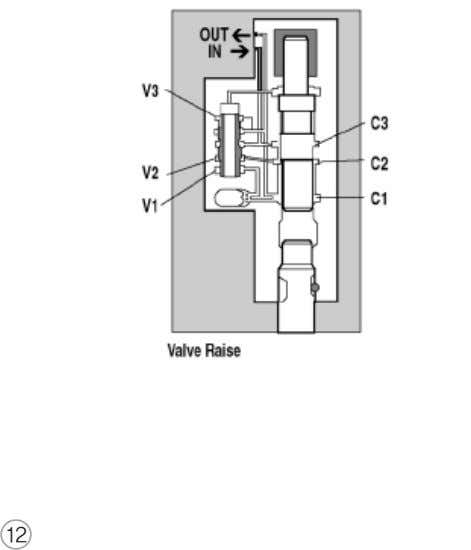 as applied pressure of A4. Therefore, the valve begins to be raised, because of the area