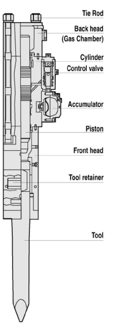 4 . Construction and Main Parts (Outward Valve Type ) ! Tie Rod Front head, cylinder