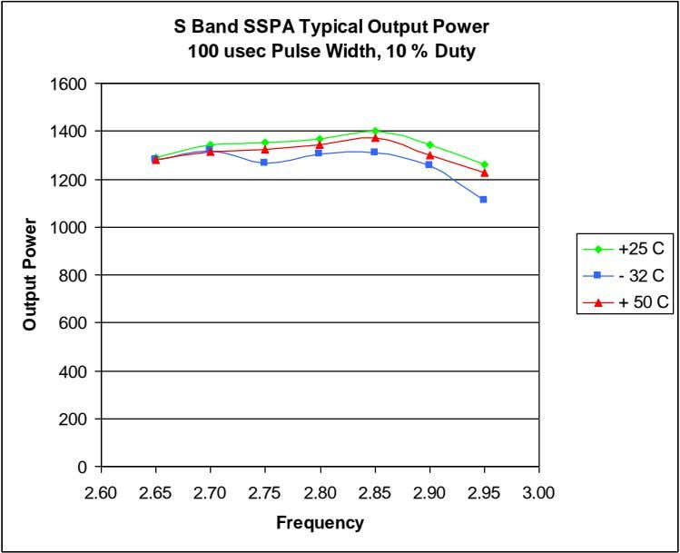 S Band SSPA Typical Output Power 100 usec Pulse Width, 10 % Duty 1600 1400