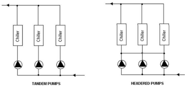 PUMPING ARRANGEMENT There are two ways to arrange pumps: Tandem arrangement – Here each pump is