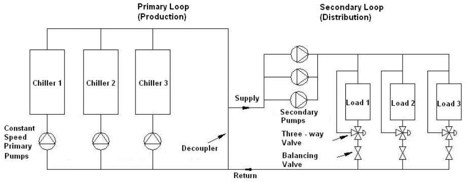 Constant flow primary/secondary chilled water system Primary pumps are lower horsepower than the secondary pumps