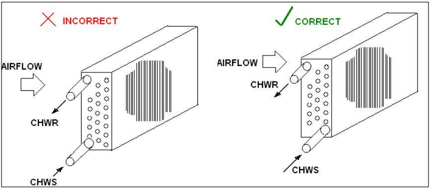 Coils must be piped counter-flow. Refer to figure below: The chilled water supply shall be from