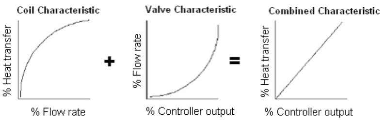 with a equal percentage valve are shown in figures below: Extreme left shows the coil characteristic