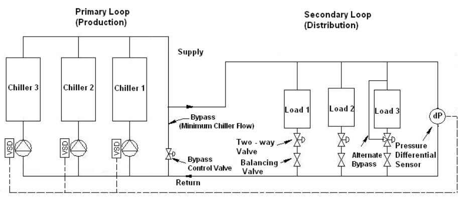 closed control valve that modulates open only when the low flow limit is reached. Variable Primary