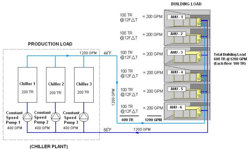 of building = 600 TR (100 tons of refrigeration each floor) • Each floor (coil) is