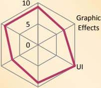 10 Graphic 5 Effects 0 UI