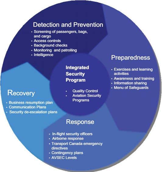 DetectionDetection andand PreventionPrevention • • Screening of passengers, bags, Screening of passengers, bags,