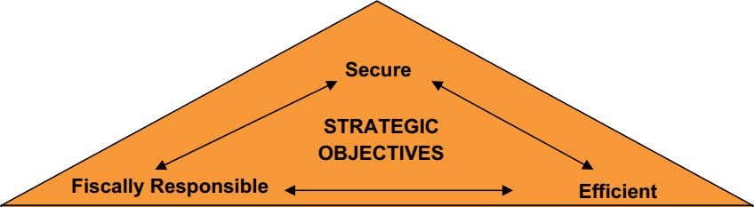 Secure STRATEGIC OBJECTIVES Fiscally Responsible Efficient