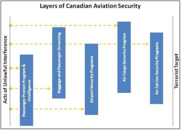 part of Transport Canada's decision-making processes. Holistic Approach to Security: The Aviation Security Program