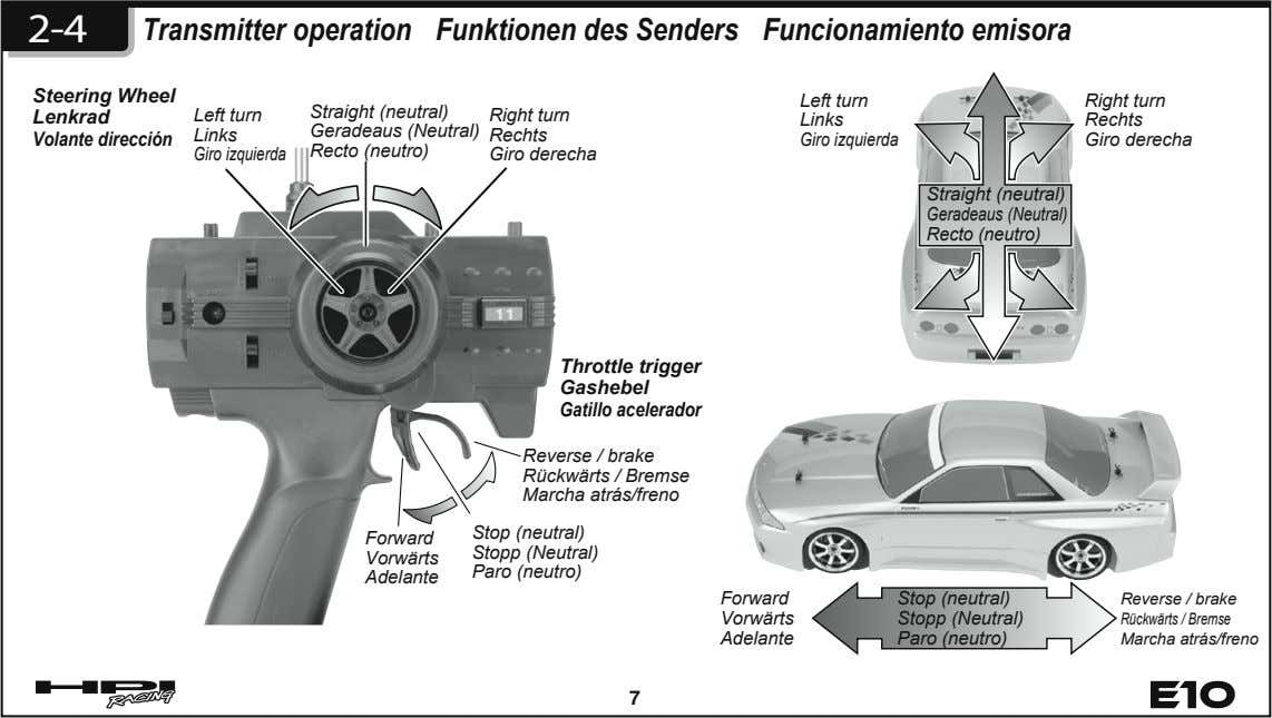 2-4 Transmitter operation Funktionen des Senders Funcionamiento emisora Steering Wheel Right turn Lenkrad Left