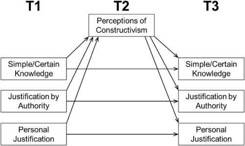 M.M. Barger et al. Fig. 1. The conceptual model of the development of personal epistemology via
