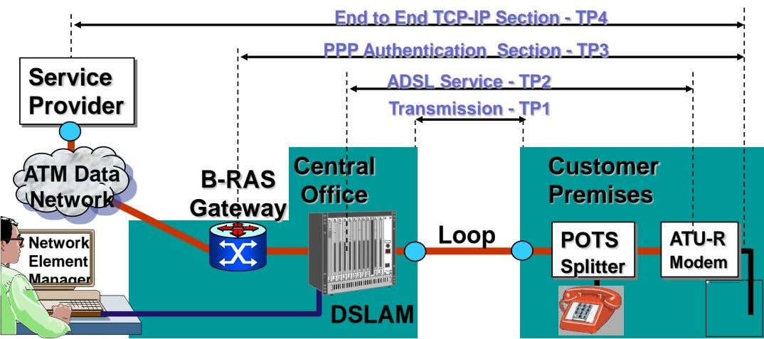 End to End TCP-IP Section - TP4 PPP Authentication Section - TP3 Service ADSL Service