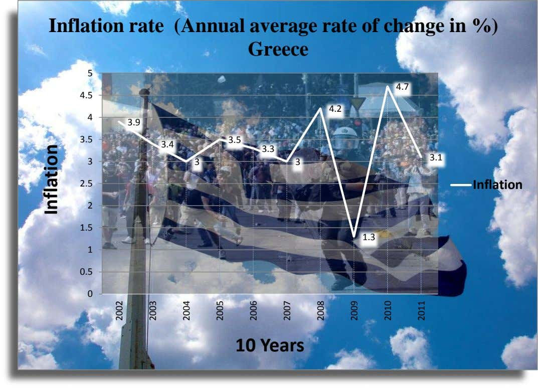 Inflation rate (Annual average rate of change in %) Greece 5 4.7 4.5 4.2 4 3.9