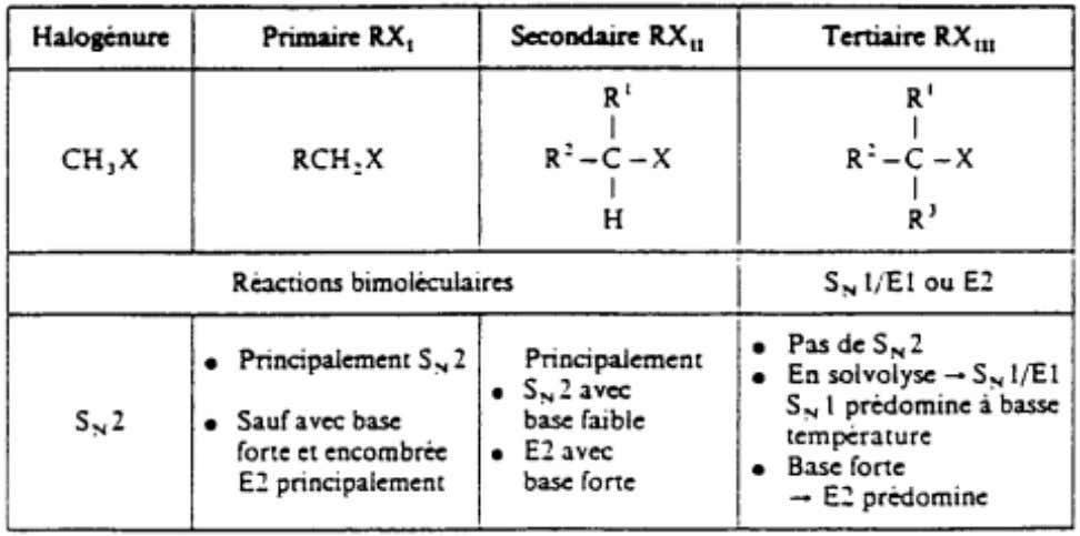 3. Principales Substitutions Nucléophiles 4. Compétitions Élimination - Substitutions Nucléophiles 30