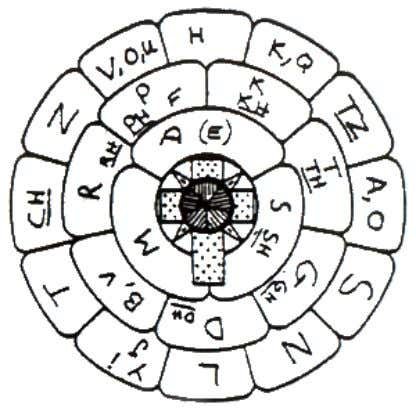 recognize magickal workings, good or bad. Working with Alchemical, Witches Alphabet, Runic, and Sigil Symbols Sigil
