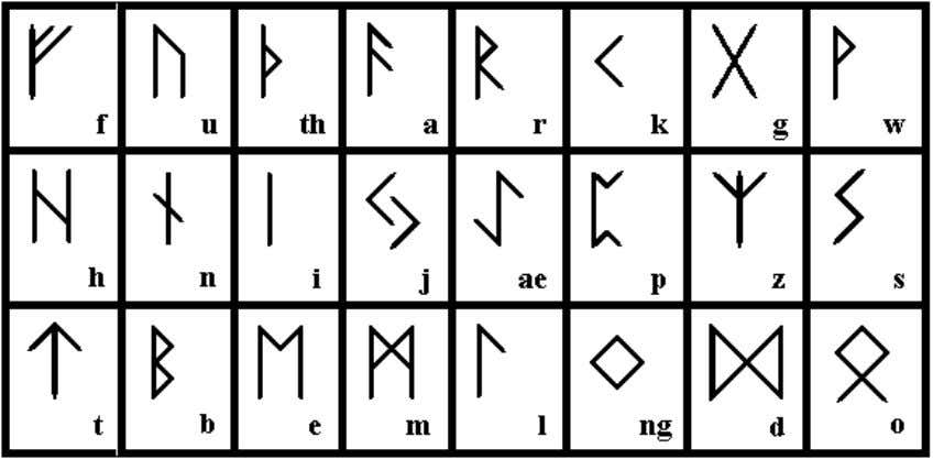 These are Futhark Runes, used in much the same way as the theban alphabet. They