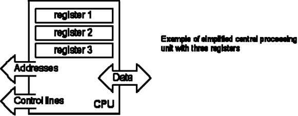 "unit"" (CPU). Its me mory locations are called registers. Registers are therefore memory locations whose role"