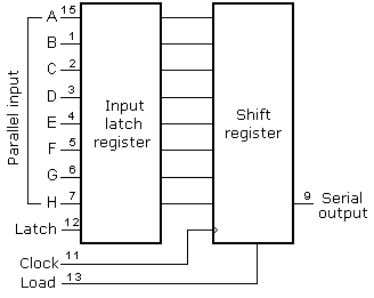 via 'data' and 'clock' lines. An outline of the conn ection of the shift register 74H