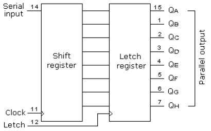 thus data is transformed from serial into parallel data. An outline of the 74HC595 shift register