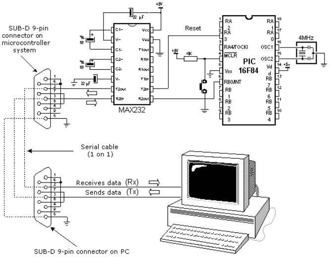 circuit for this interface is shown in the diagram below: Connecting a microcontroller to a PC