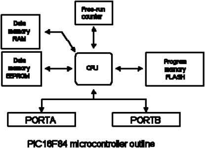 between other blocks in the microcontroller. It coordinates the work of other blocks and executes the