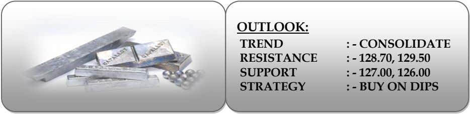 OUTLOOK: TREND RESISTANCE SUPPORT STRATEGY : - CONSOLIDATE : - 128.70, 129.50 : - 127.00,