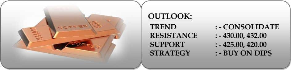 OUTLOOK: TREND RESISTANCE SUPPORT STRATEGY : - CONSOLIDATE : - 430.00, 432.00 : - 425.00,