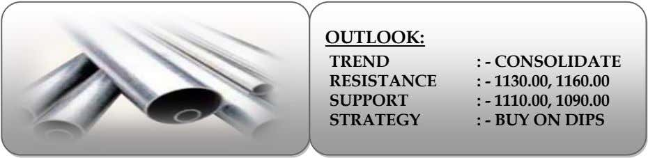 OUTLOOK: TREND RESISTANCE SUPPORT STRATEGY : - CONSOLIDATE : - 1130.00, 1160.00 : - 1110.00,
