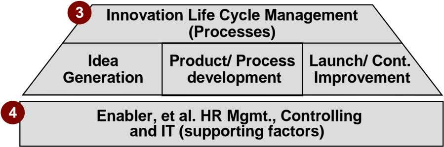 3 Innovation Life Cycle Management (Processes) Idea Generation Product/ Process development Launch/ Cont.