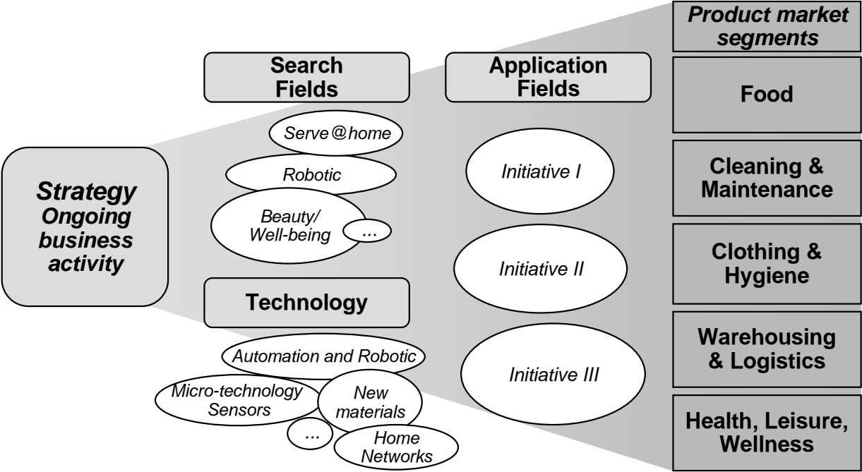 Product market segments Search Application Fields Fields Food Serve@home Robotic Initiative I Strategy Cleaning