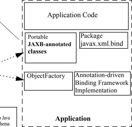 Application Code Package Portable JAXB-annotated javax.xml.bind classes ObjectFactory Annotation-driven Binding