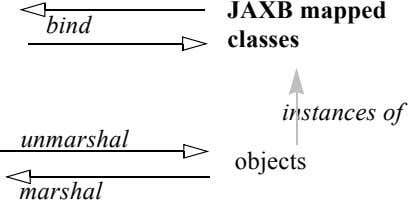 JAXB mapped bind classes instances of unmarshal objects marshal