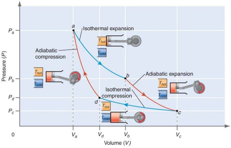MECHANOEVOLUTIONISTS: Carnot Maximum mechanical work accomplishable is a function of the gradient or discrepancy between two