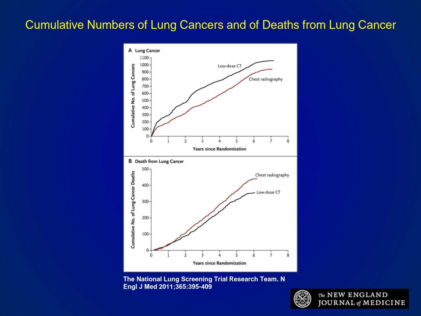 Cumulative Numbers of Lung Cancers and of Deaths from Lung Cancer The National Lung Screening