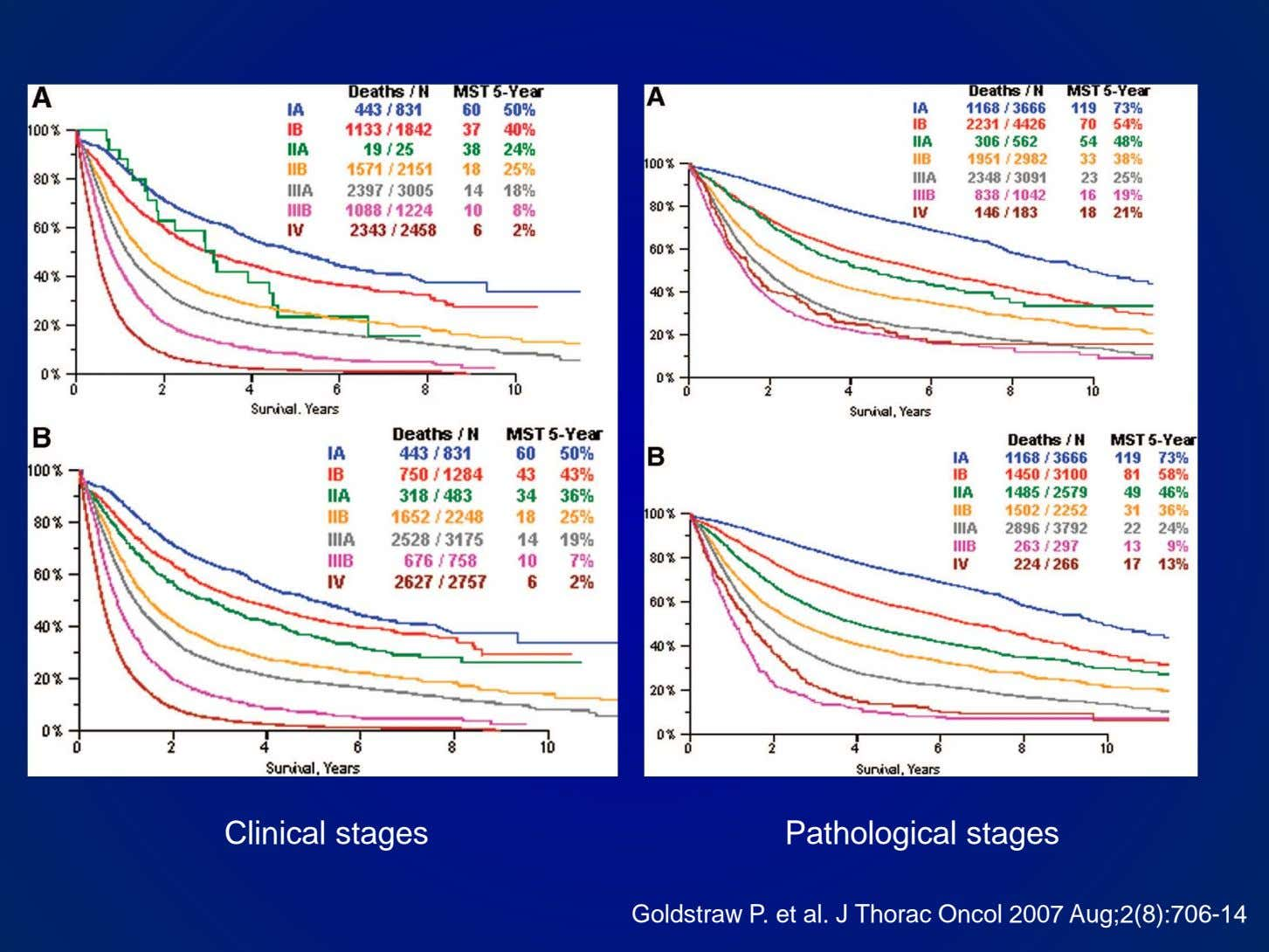 Clinical stages Pathological stages Goldstraw P. et al. J Thorac Oncol 2007 Aug;2(8):706-1 4