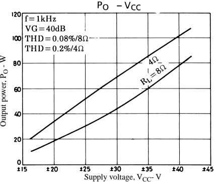 Supply voltage, V CC - V Output power, P O - W