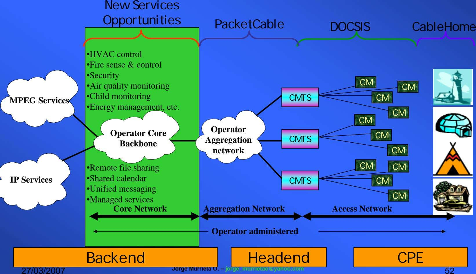 New Services Opportunities PacketCable DOCSIS CableHome MPEG Services •HVAC control •Fire sense & control