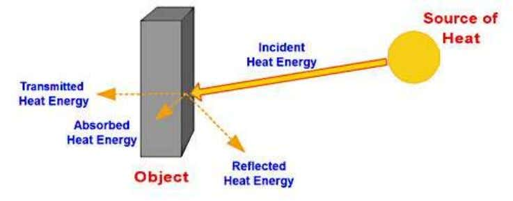 object, W W A = energy absorbed by the object, W As the object absorbs energy