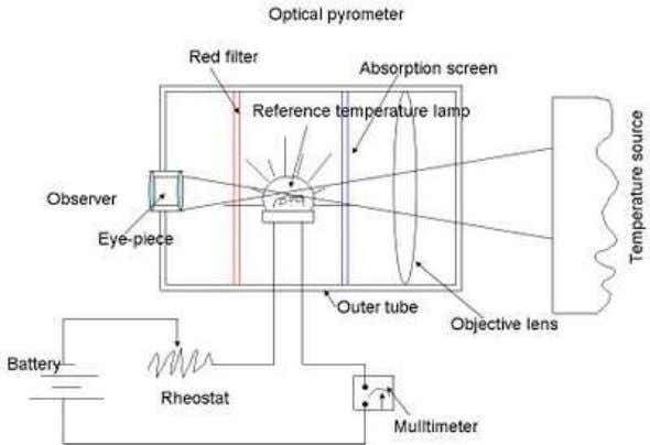 allows only a narrow band of wavelength of around 0.65mui Operation of optical pyrometer: When a