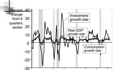 Percent 40 change Investment from 4 30 growth rate quarters earlier 20 Real GDP grow