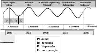 Steam Engine Railroads Electrical Engineering Petrochemicals Information Cotton Steel Chemistry Automobiles