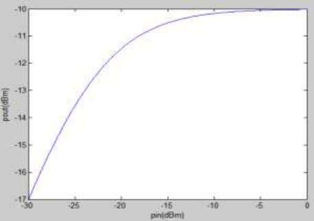 nonlinear characteristics produced by using Saleh model. Fig. 1 Nonlinear Characteristics Produced By Using Rapp