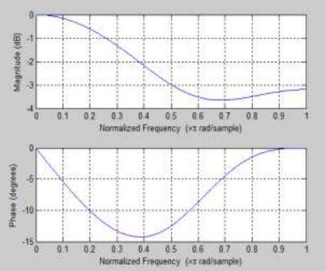 Volume: 5 Issue: 5 ISSN: 2321-8169 393 – 395 Fig. 4 Frequency Response of Linear Filter
